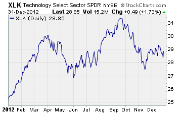 Technology Select Sector SPDR