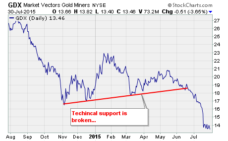 Buy Gold Stocks Now, a chart of $GDX