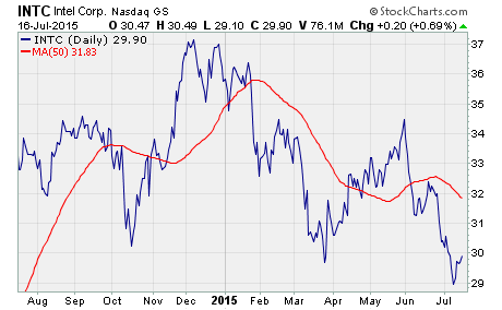 call option buying opportunity, a chart of $INTC