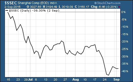 Chinese stocks down 40% from peak $SSEC