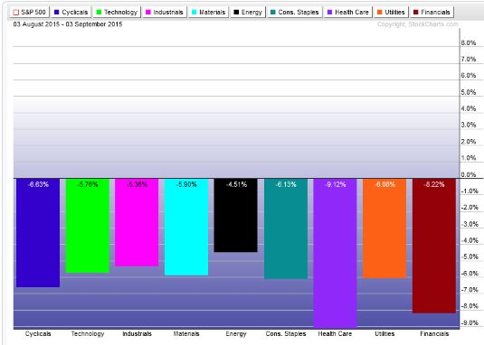 Sector performance