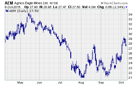 Gold Stocks Rally, a chart of $AEM
