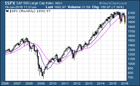 10 month and 20 month moving average crossover