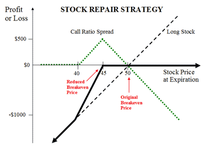 stock repair strategy