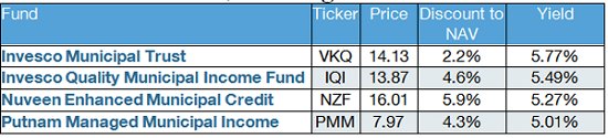 Muni-Fund-Table-Yield-NAV-Price