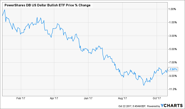 PowerShares DB US Dollar Bullish ETF