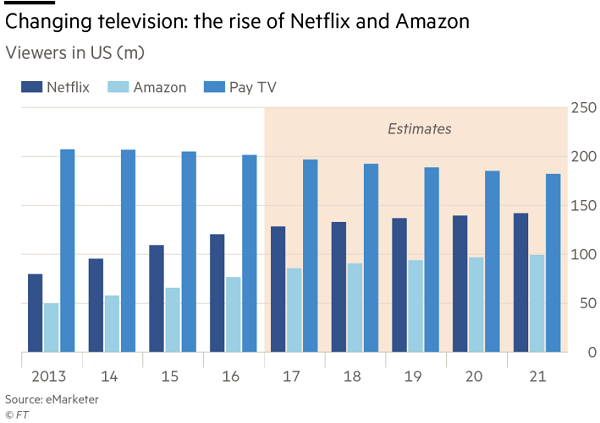 rise of Netflix and Amazon