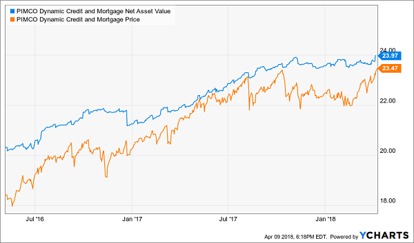 PIMCO's Dynamic Credit and Mortgage Fund (PCI)