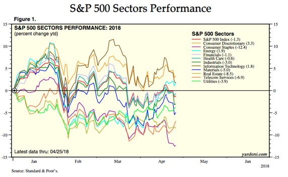 S&P 500 Sectors Performance