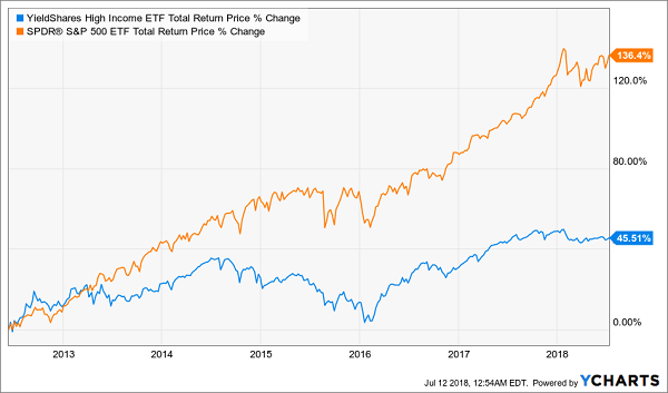 YieldShares High Income ETF