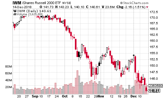 iShares Russell 2000 ETF