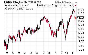 Ellington Residential Mortgage REIT